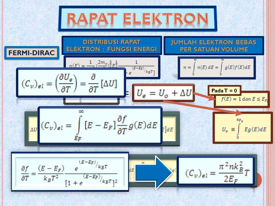 Pada T = 0 FERMI-DIRAC JUMLAH ELEKTRON BEBAS PER SATUAN VOLUME DISTRIBUSI RAPAT ELEKTRON : FUNGSI ENERGI