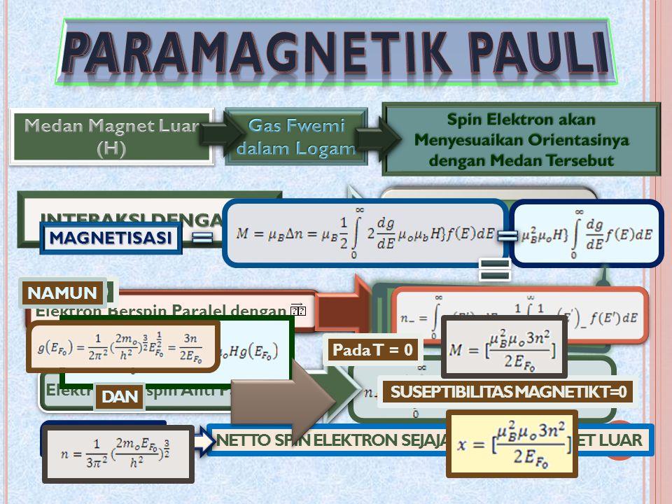Elektron Berspin Paralel denganElektron Berspin Anti Paralel NETTO SPIN ELEKTRON SEJAJAR MEDAN MAGNET LUAR MAGNETISASI Pada T = 0 SUSEPTIBILITAS MAGNETIK T=0 NAMUN DAN Pada T = 0