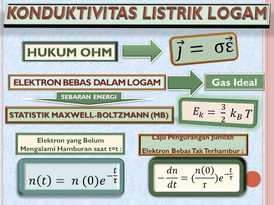ELEKTRON BEBAS DALAM LOGAM Gas Ideal STATISTIK MAXWELL-BOLTZMANN (MB) SEBARAN ENERGI SEBARAN ENERGI