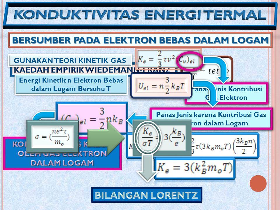 GUNAKAN TEORI KINETIK GAS Energi Kinetik n Elektron Bebas dalam Logam Bersuhu T Panas Jenis Kontribusi Gas Elektron Panas Jenis karena Kontribusi Gas Elektron dalam Logam