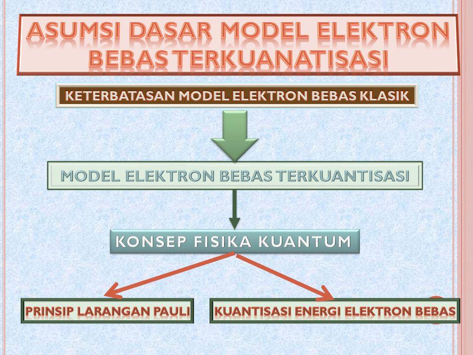 Tidak Ada Dua atau Lebih Elektron dalam Satu Sistem Memiliki Energi yang Tepat Sama Dalam Suatu Sistem Fisika Tidak Ada Dua Elektron atau Lebih Dicirikan oleh Perangkat Bilangan Kuantum yang Tepat Sama MEKANIKA KUANTUM