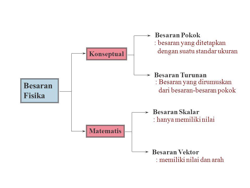 Pengukuran Kuantitas (Hasil Pengukuran) Alat Ukur Penyajian Harga Satuan Standar ukuran Sistem satuan Kalibrasi Sistem Matrik SI