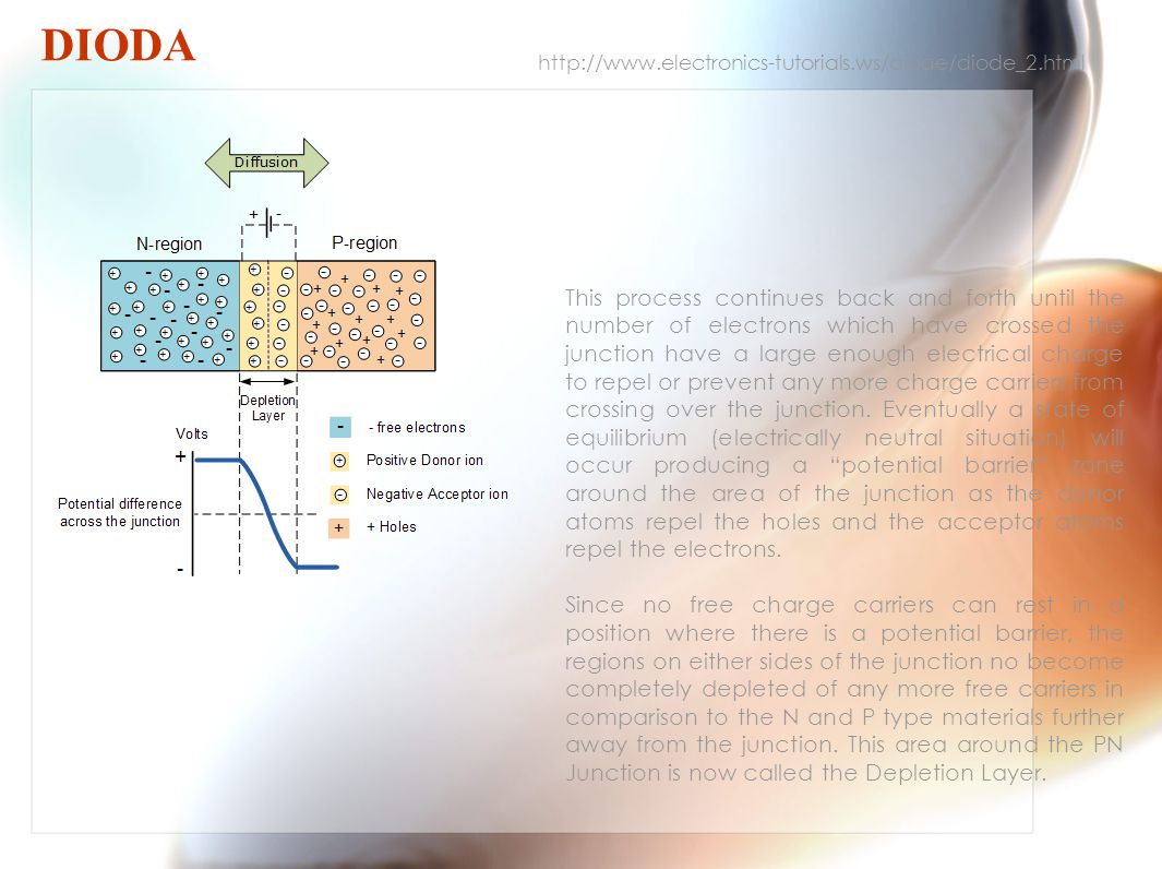 DIODA http://www.electronics-tutorials.ws/diode/diode_2.html This process continues back and forth until the number of electrons which have crossed the junction have a large enough electrical charge to repel or prevent any more charge carriers from crossing over the junction.