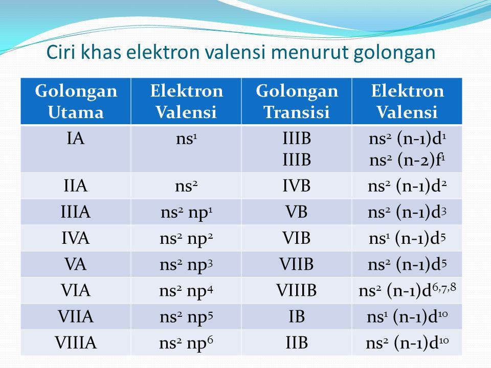 Ciri khas elektron valensi menurut golongan Golongan Utama Elektron Valensi Golongan Transisi Elektron Valensi IAns 1 IIIB ns 2 (n-1)d 1 ns 2 (n-2)f 1 IIAns 2 IVBns 2 (n-1)d 2 IIIAns 2 np 1 VBns 2 (n-1)d 3 IVAns 2 np 2 VIBns 1 (n-1)d 5 VAns 2 np 3 VIIBns 2 (n-1)d 5 VIAns 2 np 4 VIIIBns 2 (n-1)d 6,7,8 VIIAns 2 np 5 IBns 1 (n-1)d 10 VIIIAns 2 np 6 IIBns 2 (n-1)d 10
