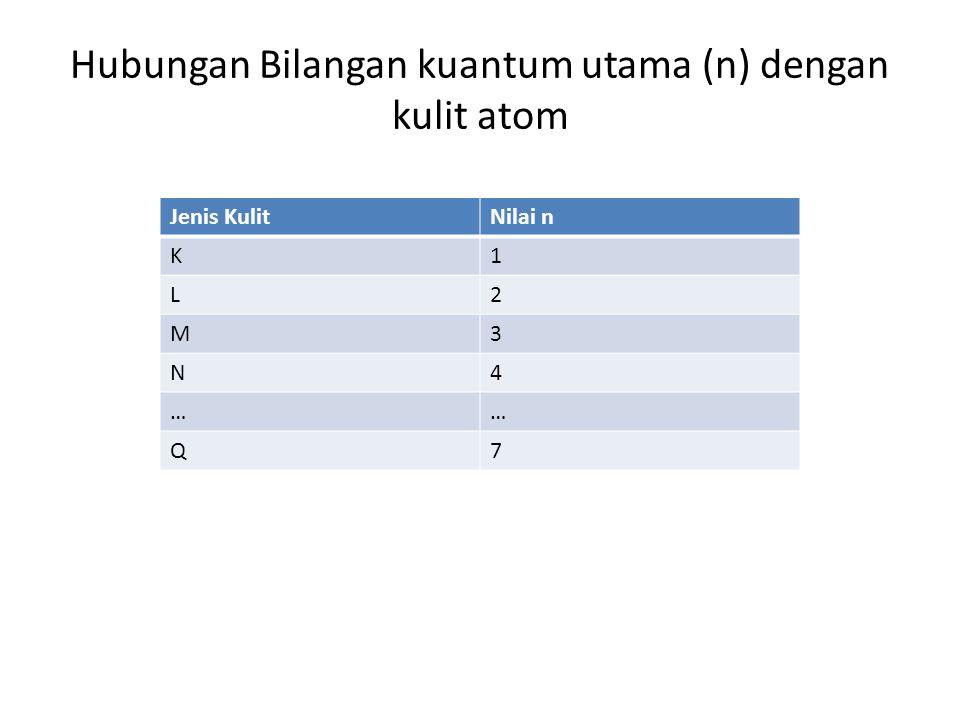 Jenis KulitNilai n K1 L2 M3 N4 …… Q7 Hubungan Bilangan kuantum utama (n) dengan kulit atom