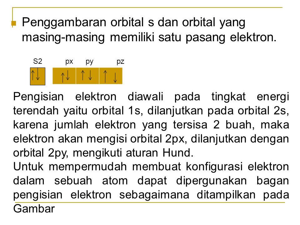 Penggambaran orbital s dan orbital yang masing-masing memiliki satu pasang elektron. S2 px py pz Pengisian elektron diawali pada tingkat energi terend