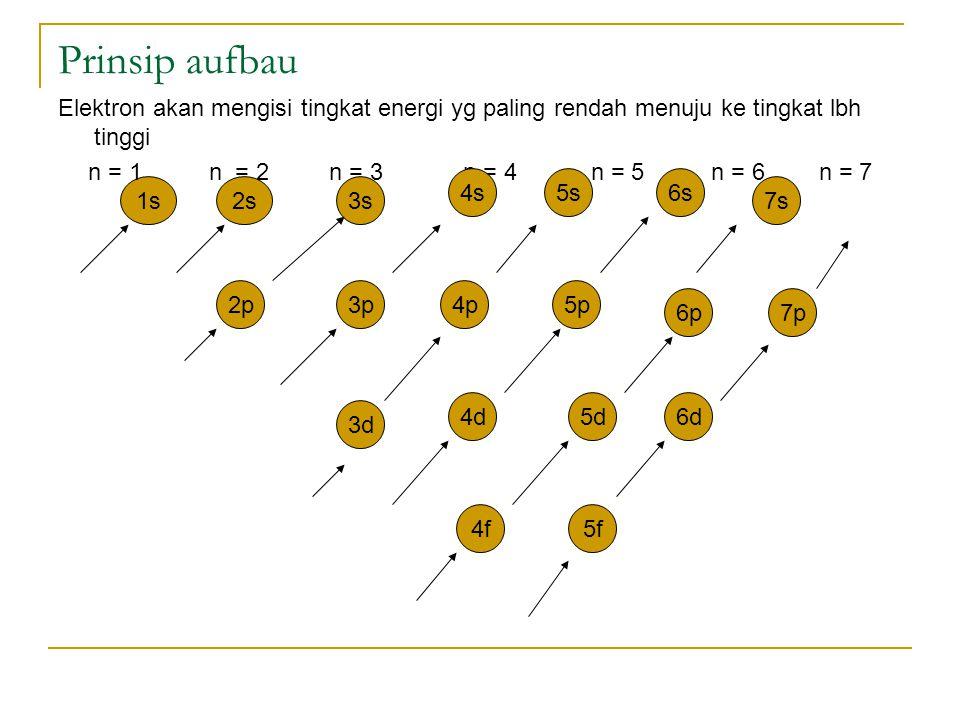 1s Prinsip aufbau Elektron akan mengisi tingkat energi yg paling rendah menuju ke tingkat lbh tinggi n = 1 n = 2 n = 3 n = 4 n = 5 n = 6 n = 7 2s3s 4s