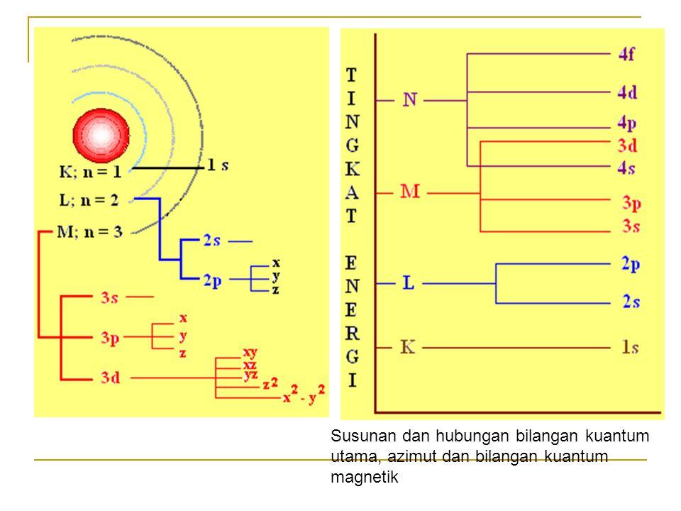 .. Susunan dan hubungan bilangan kuantum utama, azimut dan bilangan kuantum magnetik