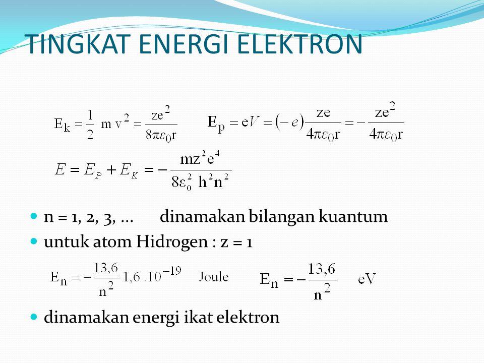 TINGKAT ENERGI ELEKTRON n = 1, 2, 3,... dinamakan bilangan kuantum untuk atom Hidrogen : z = 1 dinamakan energi ikat elektron