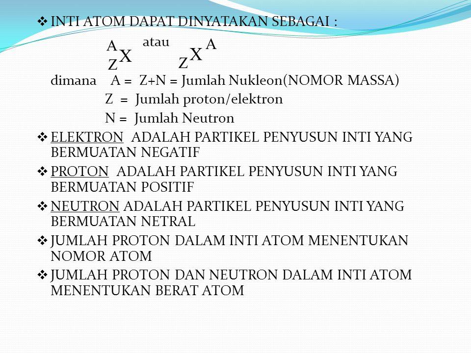  INTI ATOM DAPAT DINYATAKAN SEBAGAI : atau dimana A = Z+N = Jumlah Nukleon(NOMOR MASSA) Z = Jumlah proton/elektron N = Jumlah Neutron  ELEKTRON ADAL