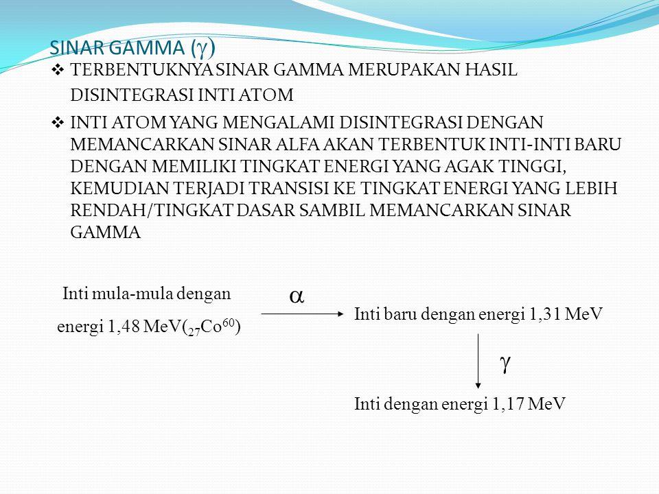 SINAR GAMMA (  )  TERBENTUKNYA SINAR GAMMA MERUPAKAN HASIL DISINTEGRASI INTI ATOM  INTI ATOM YANG MENGALAMI DISINTEGRASI DENGAN MEMANCARKAN SINAR A