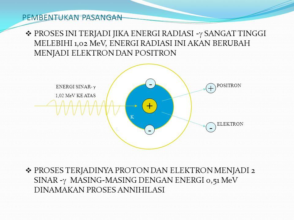 PEMBENTUKAN PASANGAN  PROSES INI TERJADI JIKA ENERGI RADIASI -  SANGAT TINGGI MELEBIHI 1,02 MeV, ENERGI RADIASI INI AKAN BERUBAH MENJADI ELEKTRON DA