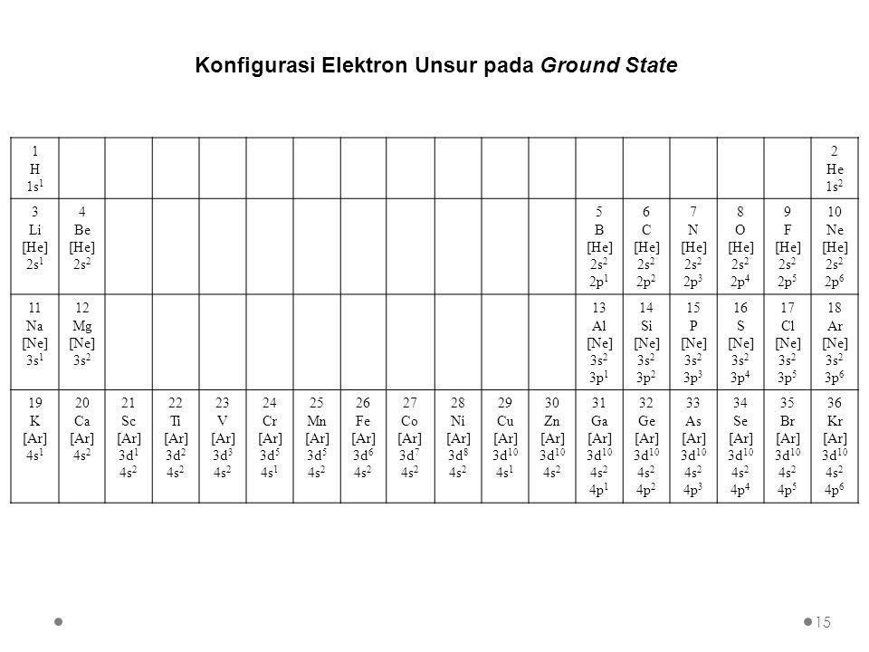 Konfigurasi Elektron Unsur pada Ground State 1 H 1s 1 2 He 1s 2 3 Li [He] 2s 1 4 Be [He] 2s 2 5 B [He] 2s 2 2p 1 6 C [He] 2s 2 2p 2 7 N [He] 2s 2 2p 3