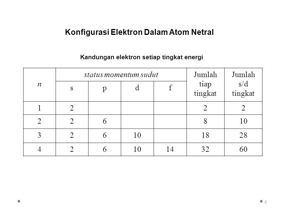 Orbital inti atom 1s 2s 7 Penulisan konfigurasi elektron unsur-unsur H: 1s 1 ; He: 1s 2 Li: 1s 2 2s 1 ; Be: 1s 2 2s 2 ; B: 1s 2 2s 2 2p 1 ; C: 1s 2 2s 2 2p 2 ; N: 1s 2 2s 2 2p 3 ; O: 1s 2 2s 2 2p 4 ; F: 1s 2 2s 2 2p 5 ; Ne: 1s 2 2s 2 2p 6.........dst