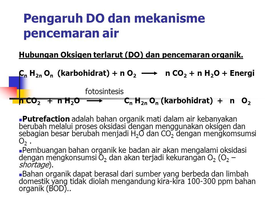 Pengaruh DO dan mekanisme pencemaran air Hubungan Oksigen terlarut (DO) dan pencemaran organik.