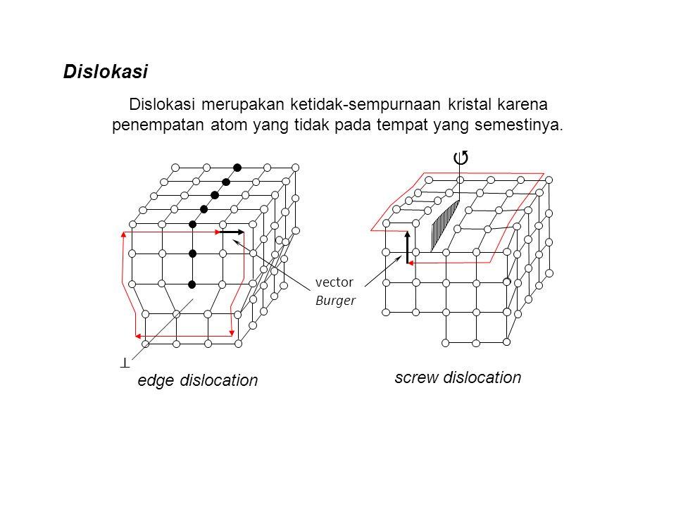 Dislokasi merupakan ketidak-sempurnaan kristal karena penempatan atom yang tidak pada tempat yang semestinya. vector Burger   edge dislocation screw