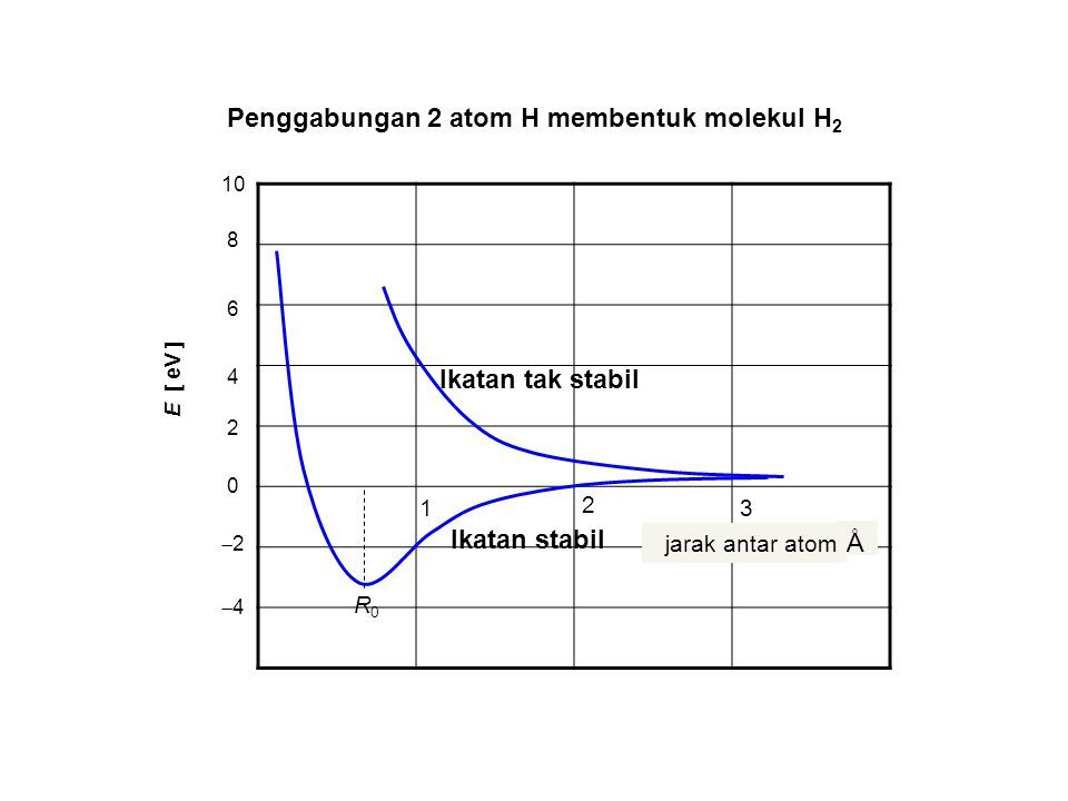 Penggabungan 2 atom H membentuk molekul H 2 0 22 44 6 4 2 8 10 E [ eV ] 1 2 3 Ikatan stabil Ikatan tak stabil R0R0 Å jarak antar atom