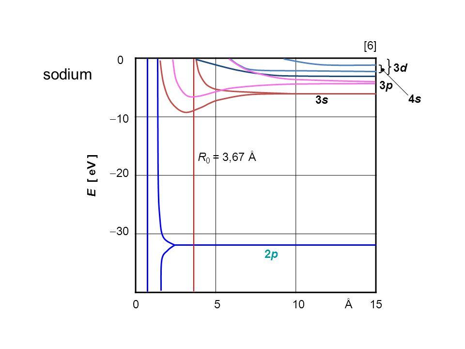 051015Å  10  20  30 0 E [ eV ] sodium 2p2p R 0 = 3,67 Å 3s3s 3p3p 4s4s 3d3d [6]
