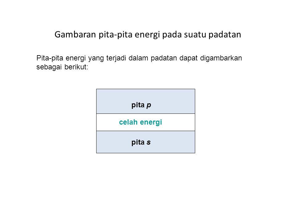 Gambaran pita-pita energi pada suatu padatan pita s pita p celah energi Pita-pita energi yang terjadi dalam padatan dapat digambarkan sebagai berikut:
