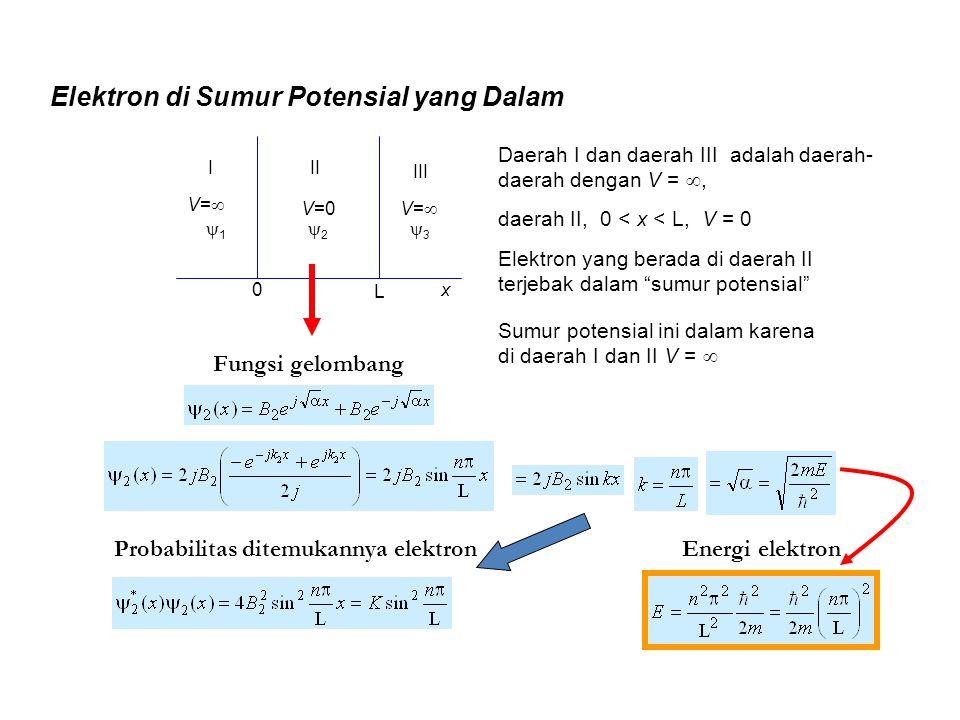 Elektron di Sumur Potensial yang Dalam 0 L III III 11 22 33 V=0 V=V= V=V= x Daerah I dan daerah III adalah daerah- daerah dengan V = , daer