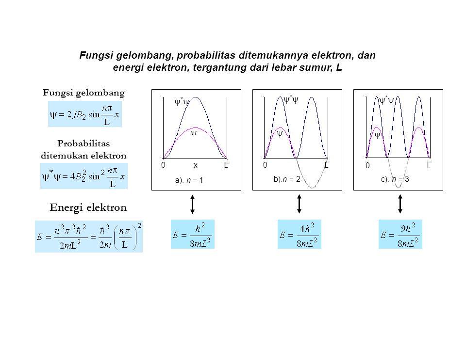**  0 L b).n = 2 0 x L  ** a). n = 1 **  0 L c). n = 3 Energi elektron Probabilitas ditemukan elektron Fungsi gelombang Fungsi gelomban