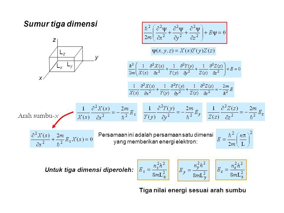 x z y LxLx LyLy LzLz Sumur tiga dimensi Arah sumbu-x Persamaan ini adalah persamaan satu dimensi yang memberikan energi elektron: Untuk tiga dimensi d