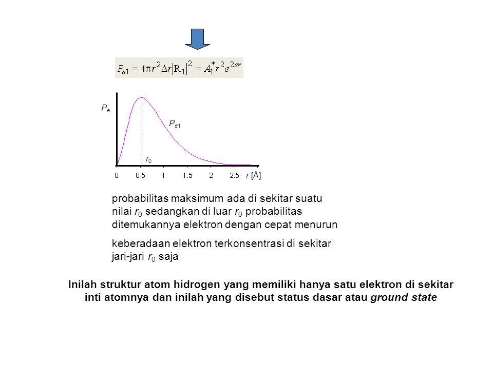 probabilitas maksimum ada di sekitar suatu nilai r 0 sedangkan di luar r 0 probabilitas ditemukannya elektron dengan cepat menurun keberadaan elektron