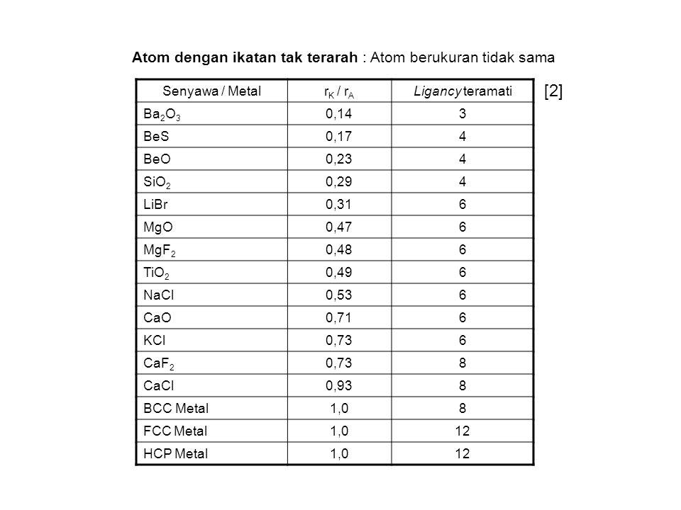 Senyawa / Metalr K / r A Ligancy teramati Ba 2 O 3 0,143 BeS0,174 BeO0,234 SiO 2 0,294 LiBr0,316 MgO0,476 MgF 2 0,486 TiO 2 0,496 NaCl0,536 CaO0,716 K
