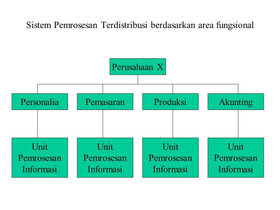 Sistem Pemrosesan Terdistribusi berdasarkan area fungsional Perusahaan X PersonaliaPemasaranProduksiAkunting Unit Pemrosesan Informasi Unit Pemrosesan Informasi Unit Pemrosesan Informasi Unit Pemrosesan Informasi