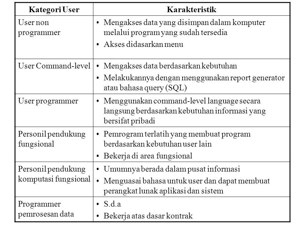 Kategori UserKarakteristik User non programmer Mengakses data yang disimpan dalam komputer melalui program yang sudah tersedia Akses didasarkan menu User Command-levelMengakses data berdasarkan kebutuhan Melakukannya dengan menggunakan report generator atau bahasa query (SQL) User programmerMenggunakan command-level language secara langsung berdasarkan kebutuhan informasi yang bersifat pribadi Personil pendukung fungsional Pemrogram terlatih yang membuat program berdasarkan kebutuhan user lain Bekerja di area fungsional Personil pendukung komputasi fungsional Umumnya berada dalam pusat informasi Menguasai bahasa untuk user dan dapat membuat perangkat lunak aplikasi dan sistem Programmer pemrosesan data S.d.a Bekerja atas dasar kontrak