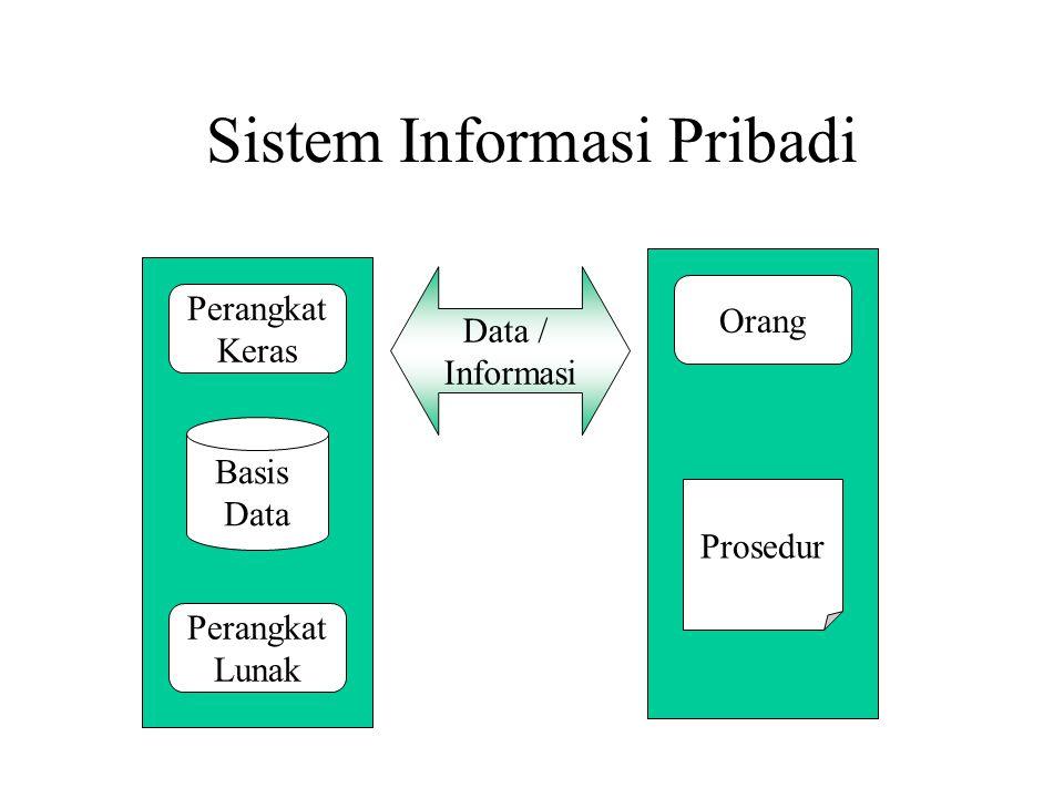 Sistem Informasi Pribadi Perangkat Keras Perangkat Lunak Basis Data Orang Prosedur Data / Informasi
