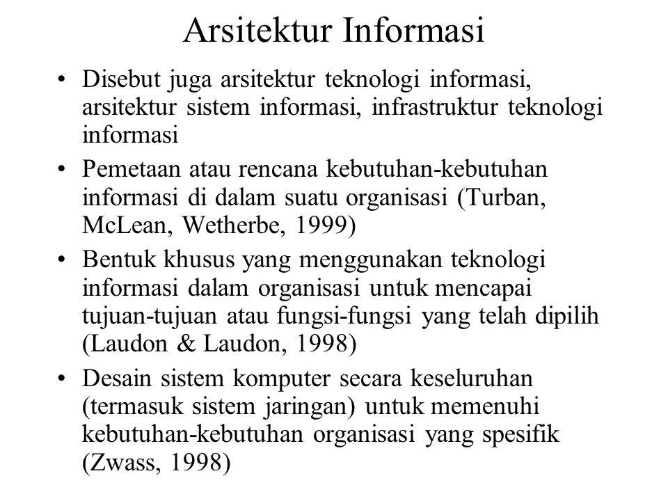 Arsitektur Informasi Disebut juga arsitektur teknologi informasi, arsitektur sistem informasi, infrastruktur teknologi informasi Pemetaan atau rencana