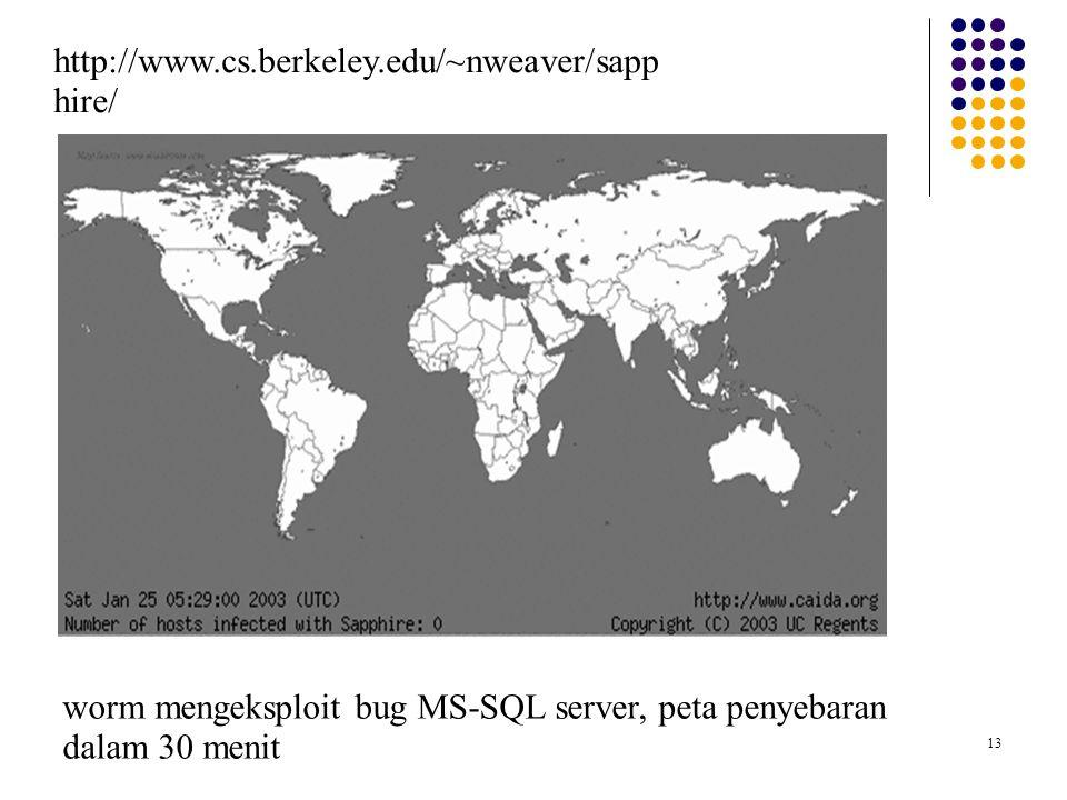 13 worm mengeksploit bug MS-SQL server, peta penyebaran dalam 30 menit http://www.cs.berkeley.edu/~nweaver/sapp hire/