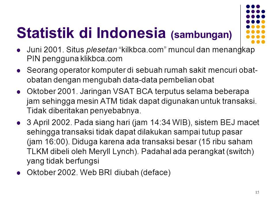 """15 Statistik di Indonesia (sambungan) Juni 2001. Situs plesetan """"kilkbca.com"""" muncul dan menangkap PIN pengguna klikbca.com Seorang operator komputer"""