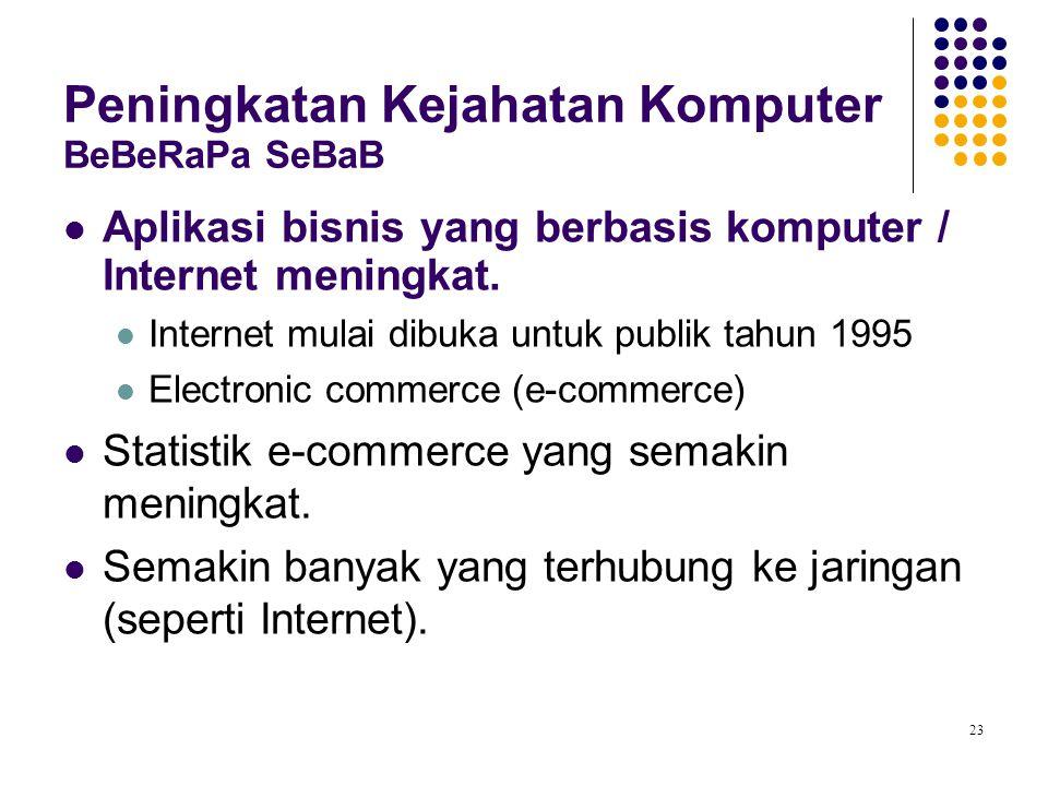 23 Peningkatan Kejahatan Komputer BeBeRaPa SeBaB Aplikasi bisnis yang berbasis komputer / Internet meningkat. Internet mulai dibuka untuk publik tahun