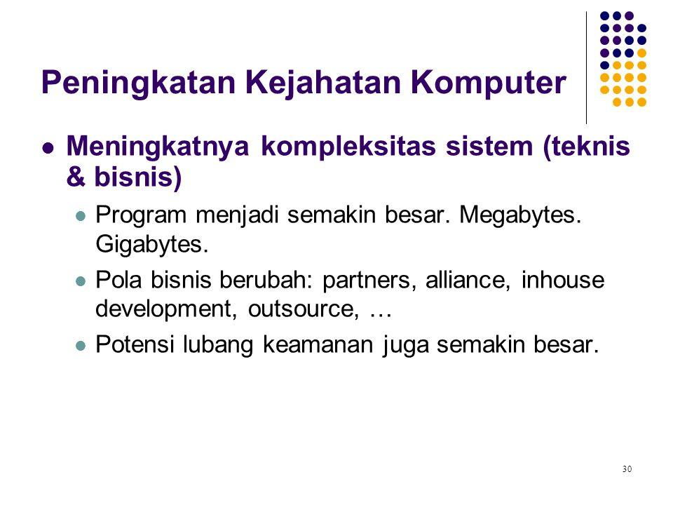 30 Meningkatnya kompleksitas sistem (teknis & bisnis) Program menjadi semakin besar. Megabytes. Gigabytes. Pola bisnis berubah: partners, alliance, in