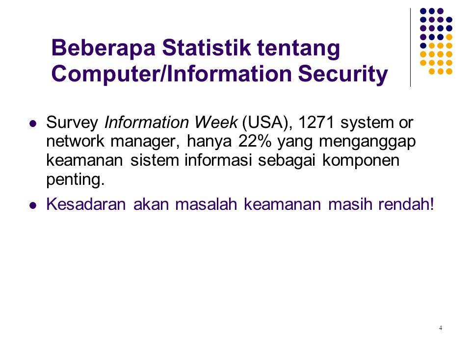 4 Beberapa Statistik tentang Computer/Information Security Survey Information Week (USA), 1271 system or network manager, hanya 22% yang menganggap ke