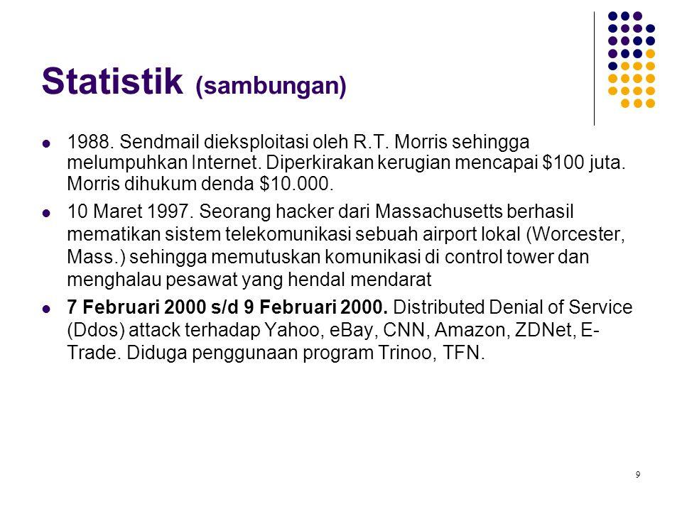9 1988. Sendmail dieksploitasi oleh R.T. Morris sehingga melumpuhkan Internet. Diperkirakan kerugian mencapai $100 juta. Morris dihukum denda $10.000.