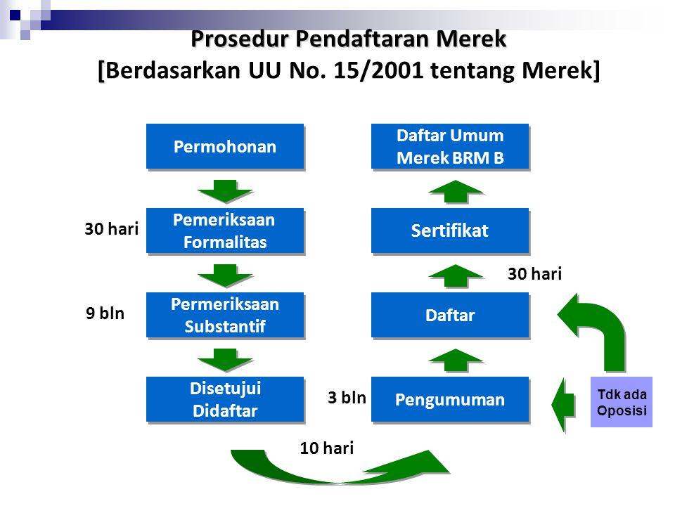 Prosedur Pendaftaran Merek [ Prosedur Pendaftaran Merek [Berdasarkan UU No. 15/2001 tentang Merek] Permohonan Pemeriksaan Formalitas Pemeriksaan Forma