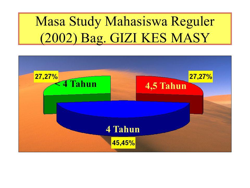 Masa Study Mahasiswa Reguler (2002) Bag. GIZI KES MASY 4,5 Tahun 4 Tahun < 4 Tahun