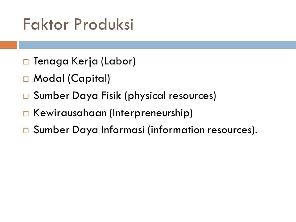 Faktor Produksi  Tenaga Kerja (Labor)  Modal (Capital)  Sumber Daya Fisik (physical resources)  Kewirausahaan (Interpreneurship)  Sumber Daya Informasi (information resources).