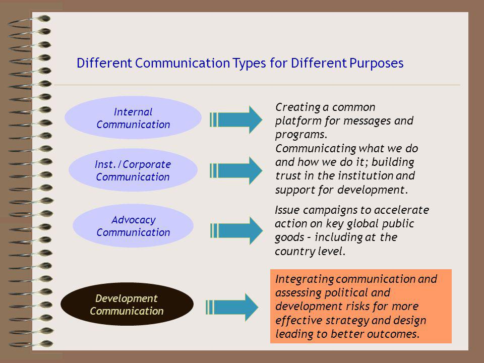 Different Communication Types for Different Purposes Development Communication Inst./Corporate Communication Advocacy Communication Communicating what we do and how we do it; building trust in the institution and support for development.