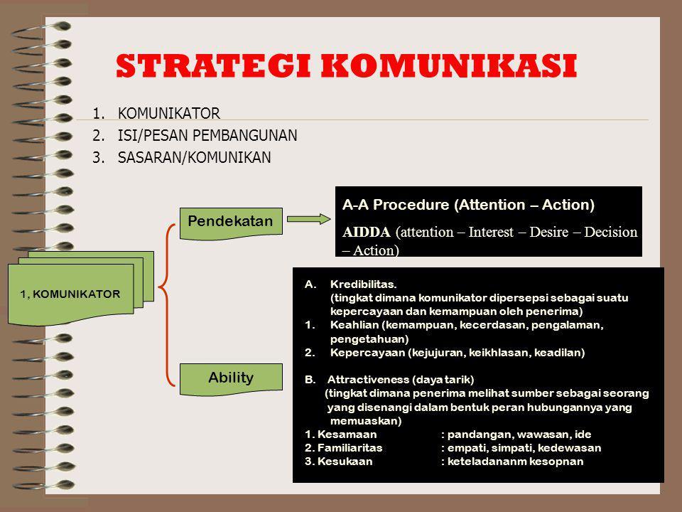 1.KOMUNIKATOR 2.ISI/PESAN PEMBANGUNAN 3.SASARAN/KOMUNIKAN STRATEGI KOMUNIKASI 1, KOMUNIKATOR Pendekatan Ability A-A Procedure (Attention – Action) AIDDA (attention – Interest – Desire – Decision – Action) A.Kredibilitas.