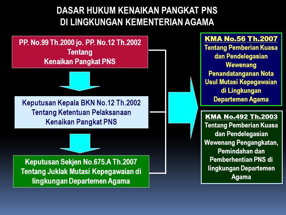 DASAR HUKUM KENAIKAN PANGKAT PNS DI LINGKUNGAN KEMENTERIAN AGAMA PP. No.99 Th.2000 jo. PP. No.12 Th.2002 Tentang Kenaikan Pangkat PNS Keputusan Kepala