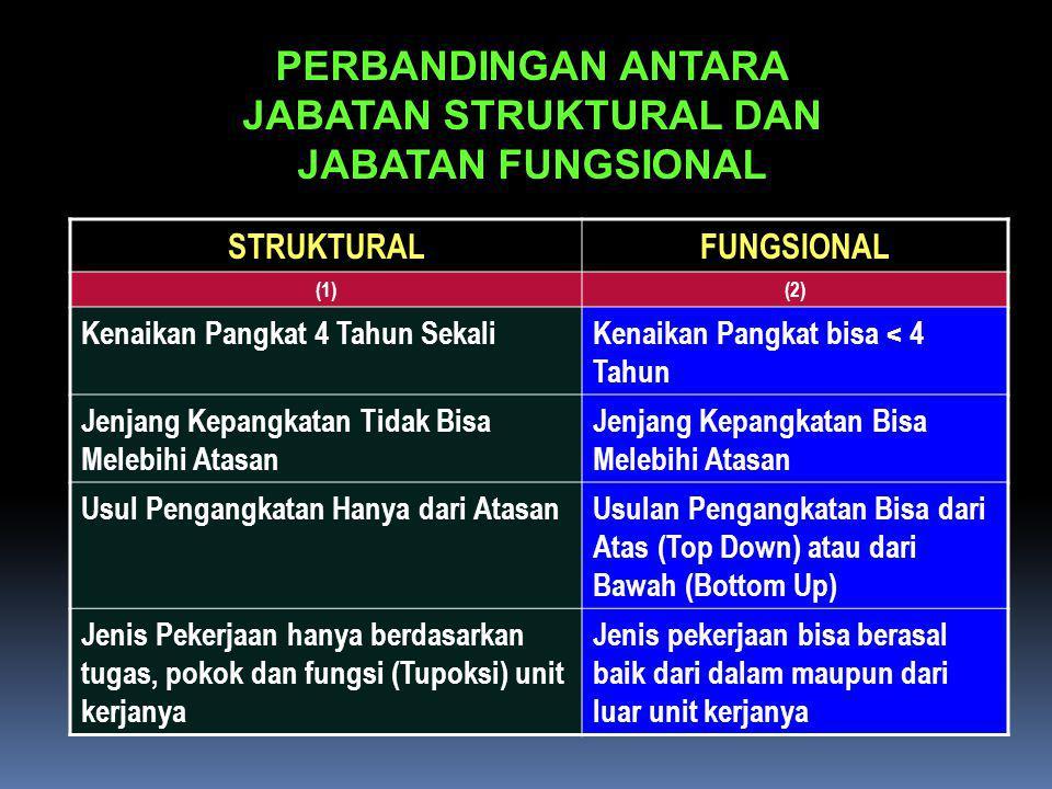 PERBANDINGAN ANTARA JABATAN STRUKTURAL DAN JABATAN FUNGSIONAL STRUKTURALFUNGSIONAL (1)(2) Kenaikan Pangkat 4 Tahun SekaliKenaikan Pangkat bisa < 4 Tah
