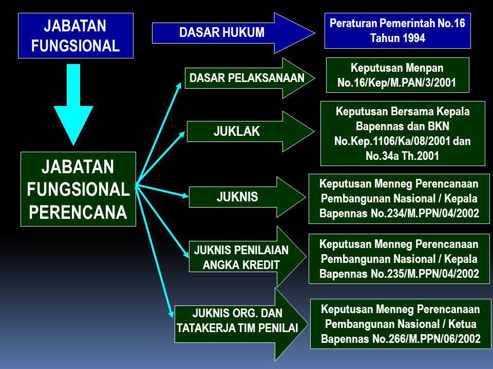 JABATAN FUNGSIONAL Peraturan Pemerintah No.16 Tahun 1994 JABATAN FUNGSIONAL PERENCANA DASAR HUKUM DASAR PELAKSANAAN Keputusan Menpan No.16/Kep/M.PAN/3