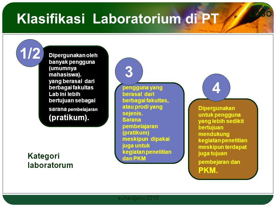LOGO LABORATORIUM Ada 4 tipe Laboratorium Tipe 1 lab ilmu dasar di sekolah Tipe 2 lab ilmu dasar di PT Tipe 3 lab bidang keilmuan Tipe 4 laboratorium