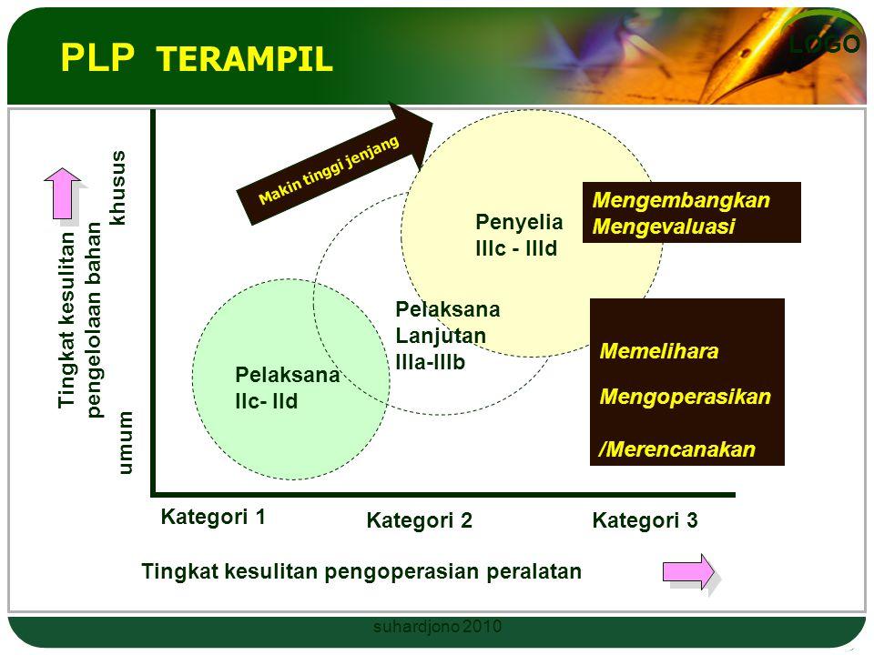 LOGO Jabatan Fungsional PLP terdiri Jenjang jabatan tingkat terampil –PLP Pelaksana; –PLP Pelaksana Lanjutan; dan –PLP Penyelia. Jenjang jabatan tingk