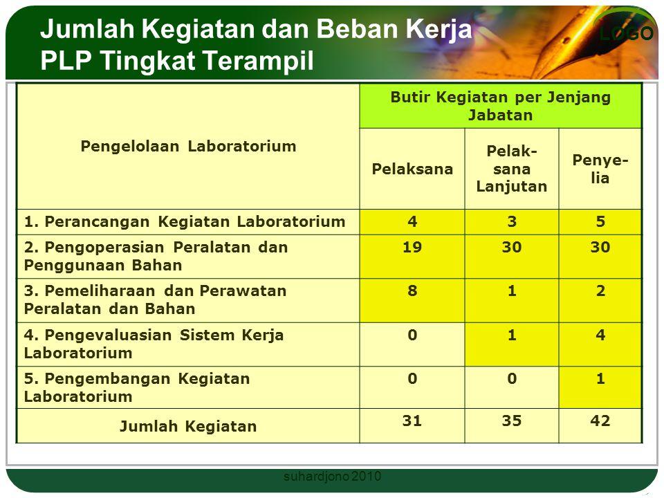 LOGO Jumlah Kegiatan dan Beban Kerja suhardjono 2010