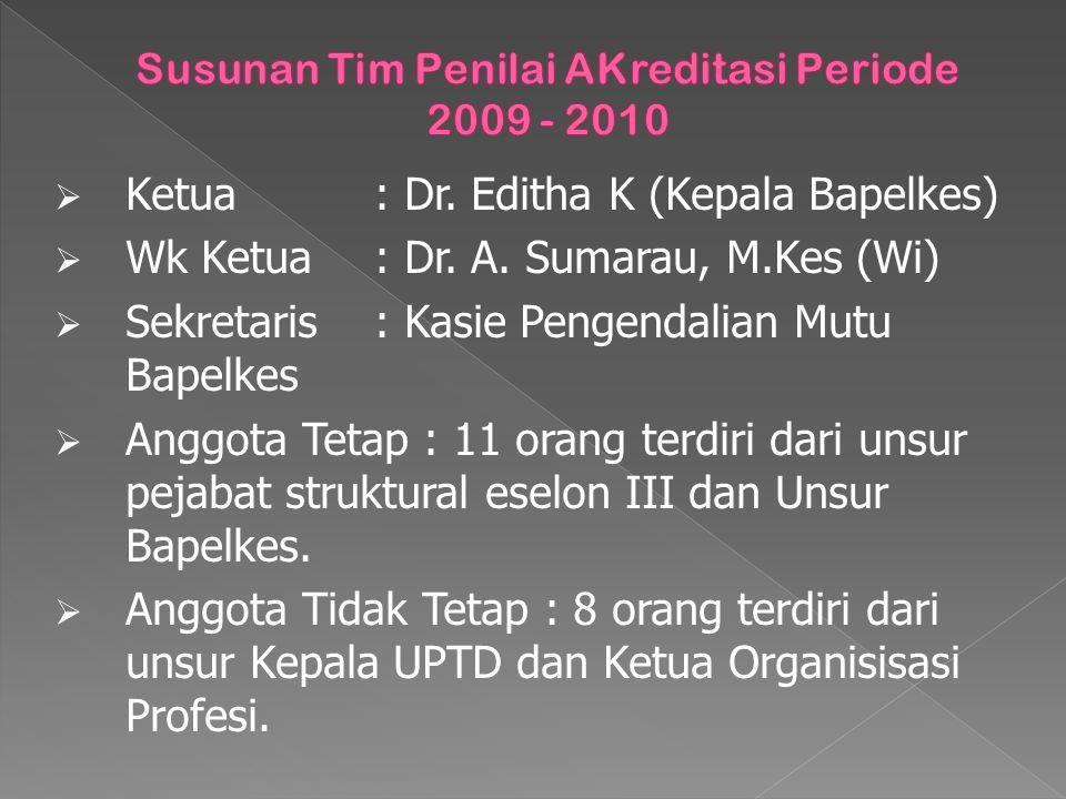  Ketua: Dr. Editha K (Kepala Bapelkes)  Wk Ketua: Dr. A. Sumarau, M.Kes (Wi)  Sekretaris: Kasie Pengendalian Mutu Bapelkes  Anggota Tetap : 11 ora